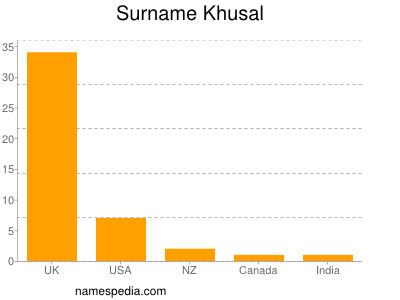 Surname Khusal