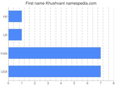 Given name Khushvant