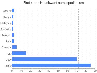 Given name Khushwant