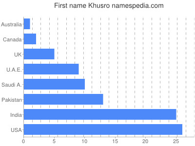 Given name Khusro