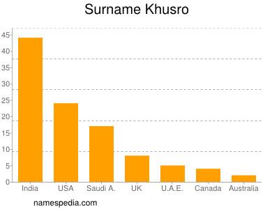 Surname Khusro