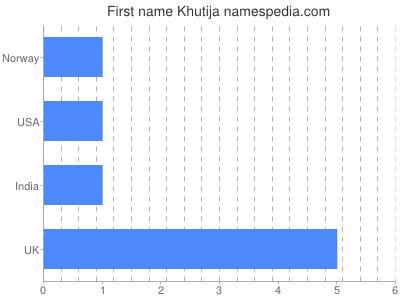 Given name Khutija