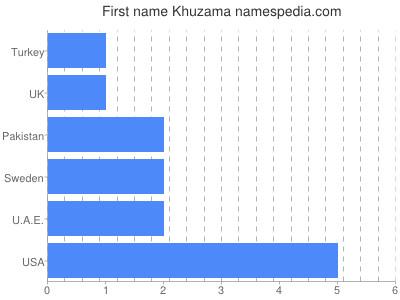 Given name Khuzama