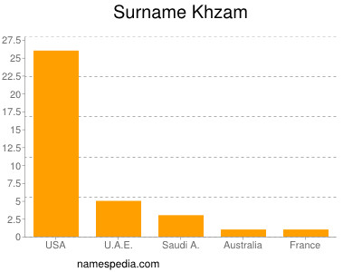Surname Khzam
