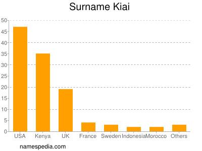 Surname Kiai