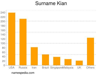Surname Kian