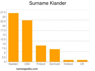Surname Kiander