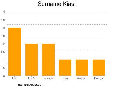 Surname Kiasi