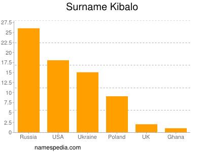 Surname Kibalo