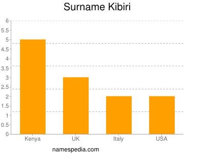 Surname Kibiri