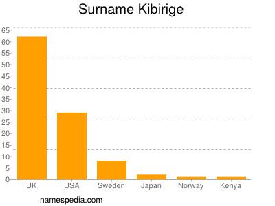 Surname Kibirige
