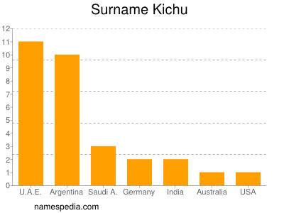 Surname Kichu
