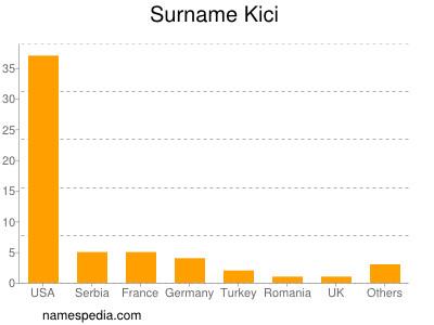 Surname Kici