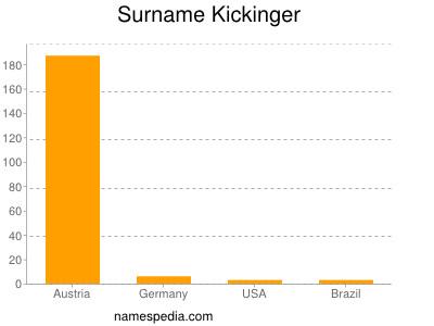 Surname Kickinger