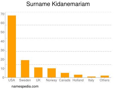Surname Kidanemariam
