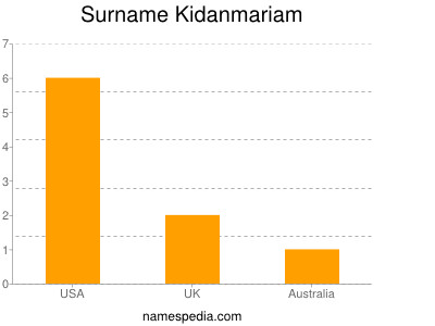 Surname Kidanmariam