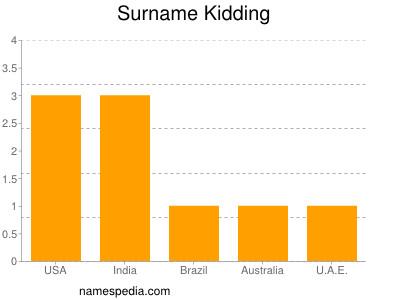 Surname Kidding