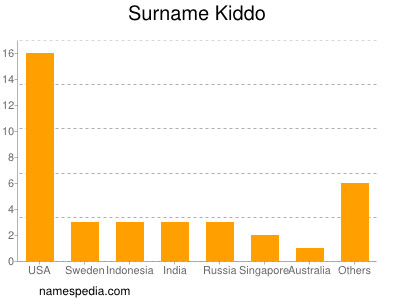 Surname Kiddo