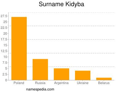 Surname Kidyba