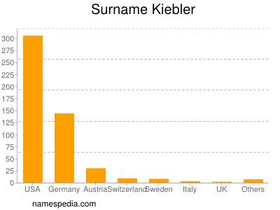 Surname Kiebler