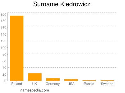 Surname Kiedrowicz
