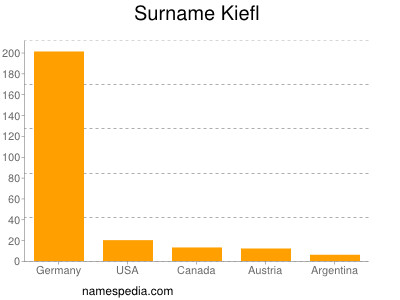 Surname Kiefl
