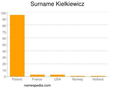 Surname Kielkiewicz