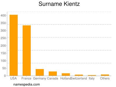 Surname Kientz
