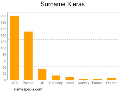 Surname Kieras