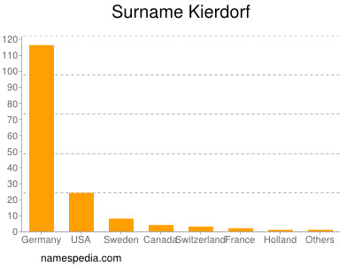 Surname Kierdorf
