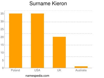 Surname Kieron
