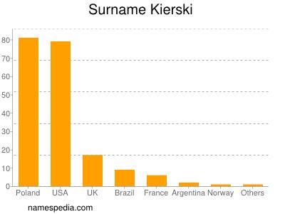Surname Kierski