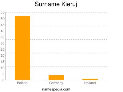 Surname Kieruj