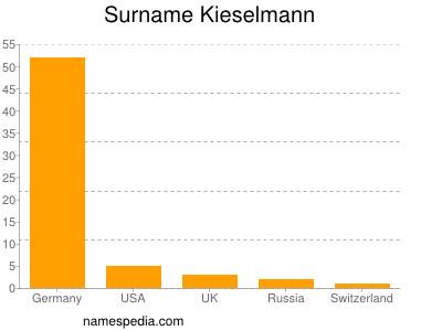 Surname Kieselmann