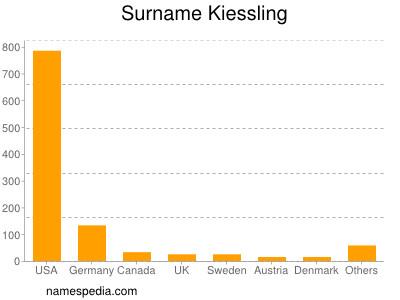 Surname Kiessling