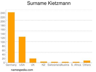 Surname Kietzmann