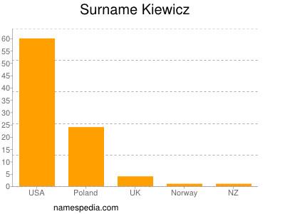 Surname Kiewicz