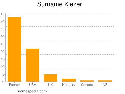Surname Kiezer