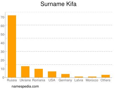 Surname Kifa