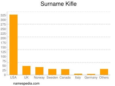 Surname Kifle