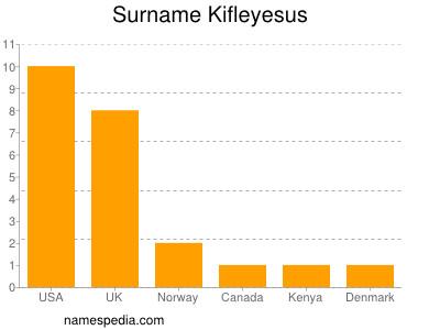 Surname Kifleyesus