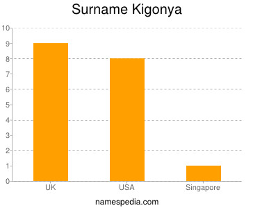 Surname Kigonya