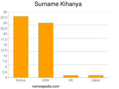 Surname Kihanya