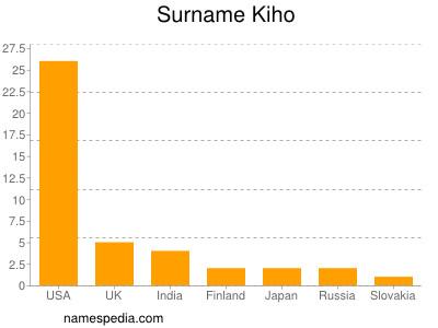 Surname Kiho