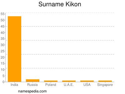 Surname Kikon