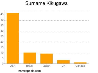 Surname Kikugawa