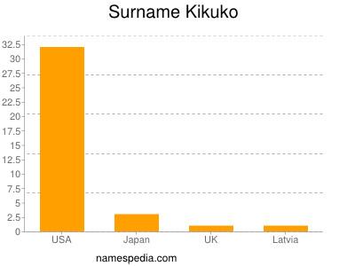 Surname Kikuko