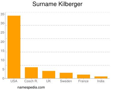 Surname Kilberger