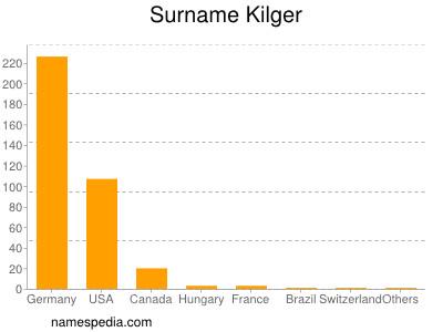 Surname Kilger