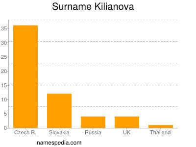 Surname Kilianova